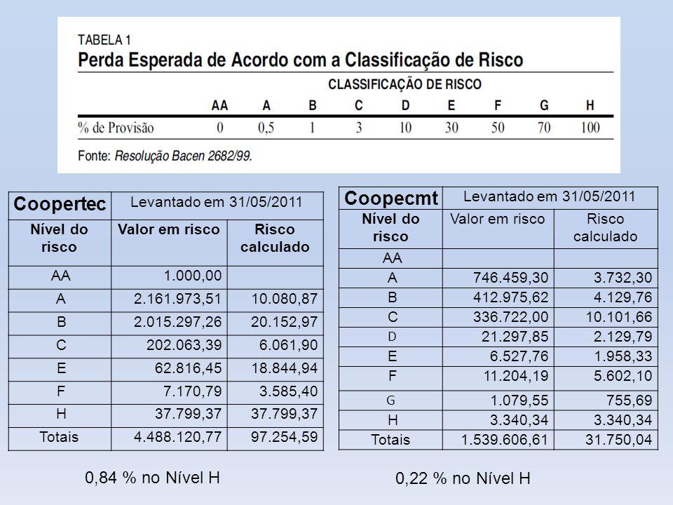 Coopec levantado em 02/09/2011 RiscoSaldo DevedorH% A 712.053,1753,06% B 310.022,0423,10% C 274.094,3220,42% D 17.172,131,28% E 110,000,01% F 9.600,220,72% G 8.801,200,66% H 10.107,940,75% TOTAL 1.341.961,02100,00% Coopecmt Levantado em 31/05/2011 RiscoValor em riscoRisco calculado A 746.459,303.732,30 B 412.975,624.129,76 C 336.722,0010.101,66 D 21.297,852.129,79 E 6.527,761.958,33 F 11.204,195.602,10 G 1.079,55755,69 H 3.340,34 Totais 1.539.606,6131.750,04 Carteira de Crédito Do total de R$ 1.539.606,61, encontramos R$ 34.332,33 ou 2,23% inscritos em inadimplência, sendo que R$ 3.340,34 em risco H, e ainda não transferidos para prejuízo conforme disposto na Resolução 2.682, em função de não ter expirado o prazo de permanência na carteira de operações de crédito.