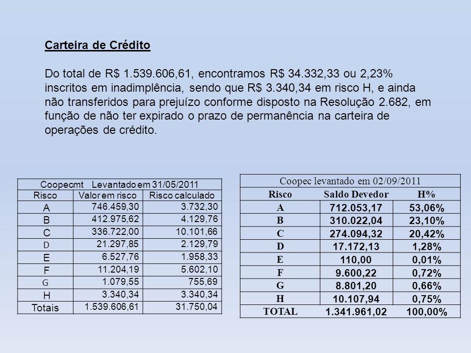 Coopec levantado em 02/09/2011 RiscoSaldo DevedorH% A 712.053,1753,06% B 310.022,0423,10% C 274.094,3220,42% D 17.172,131,28% E 110,000,01% F 9.600,22