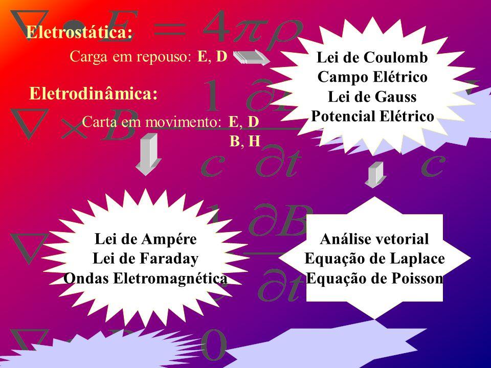 O que é? É a parte da física que estuda o campo eletromagnético e suas aplicações. campos Unificação dos campos elétricos e magnéticos carga elétrica