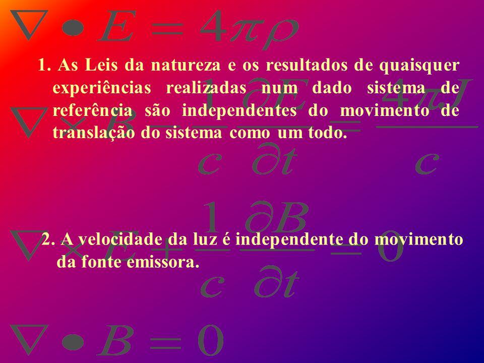 Eletromagnetismo e Teoria da Relatividade Restrita Fundamentos Lorentz Poicare Eletrodinâmica (1890) Einstein Generalizou para todos os fenômenos Físi