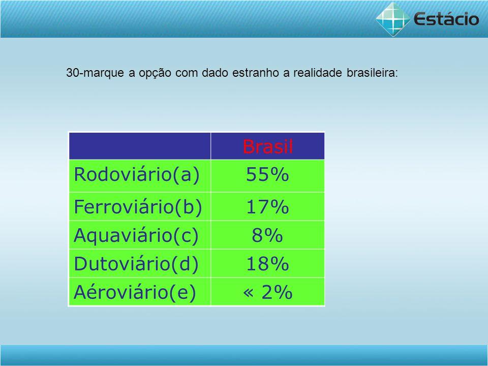 Brasil Rodoviário(a)55% Ferroviário(b)17% Aquaviário(c)8% Dutoviário(d)18% Aéroviário(e)« 2% 30-marque a opção com dado estranho a realidade brasileir