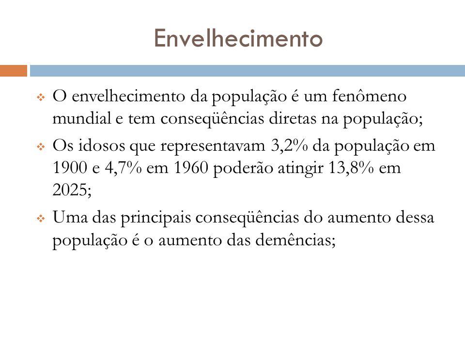 Envelhecimento  O envelhecimento da população é um fenômeno mundial e tem conseqüências diretas na população;  Os idosos que representavam 3,2% da p