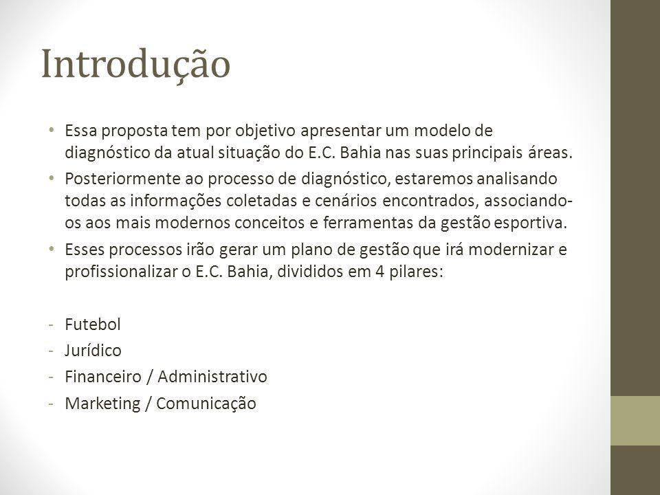 Introdução • Essa proposta tem por objetivo apresentar um modelo de diagnóstico da atual situação do E.C. Bahia nas suas principais áreas. • Posterior