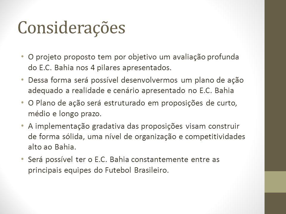 Considerações • O projeto proposto tem por objetivo um avaliação profunda do E.C. Bahia nos 4 pilares apresentados. • Dessa forma será possível desenv