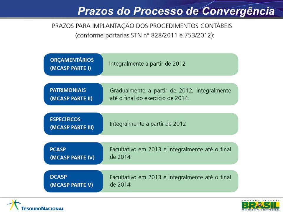 Prazos do Processo de Convergência
