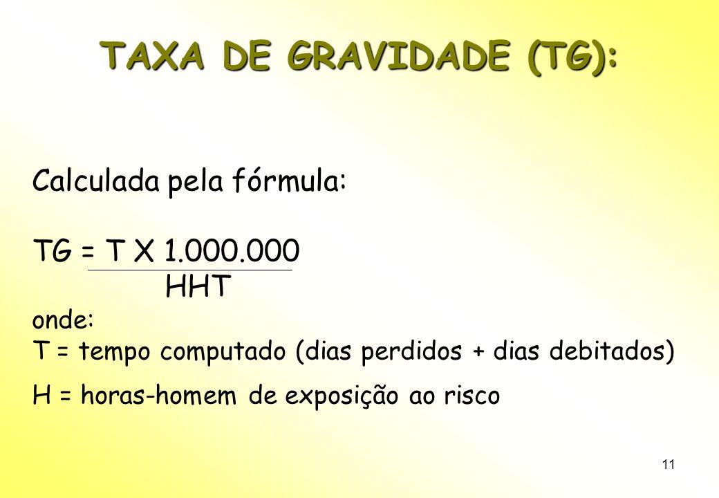 11 TAXA DE GRAVIDADE (TG): Calculada pela fórmula: TG = T X 1.000.000 HHT onde: T = tempo computado (dias perdidos + dias debitados) H = horas-homem de exposição ao risco