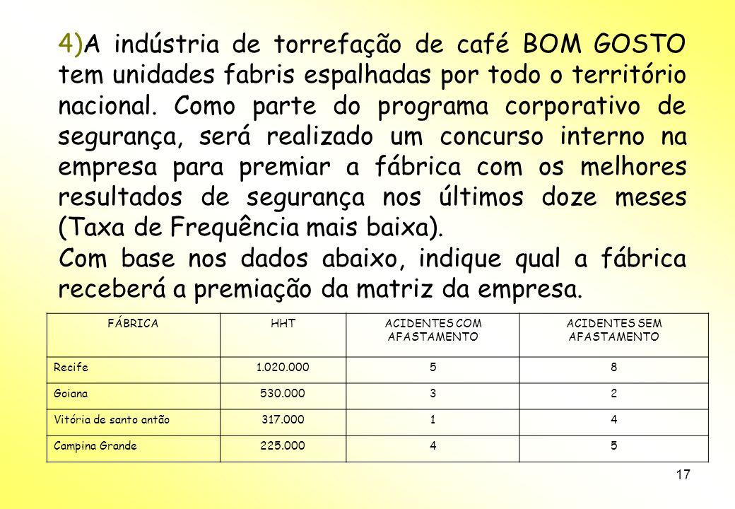 17 4)A indústria de torrefação de café BOM GOSTO tem unidades fabris espalhadas por todo o território nacional.