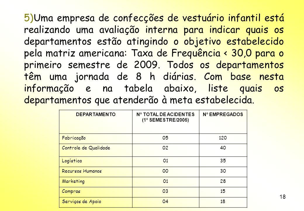 18 5)Uma empresa de confecções de vestuário infantil está realizando uma avaliação interna para indicar quais os departamentos estão atingindo o objetivo estabelecido pela matriz americana: Taxa de Frequência < 30,0 para o primeiro semestre de 2009.