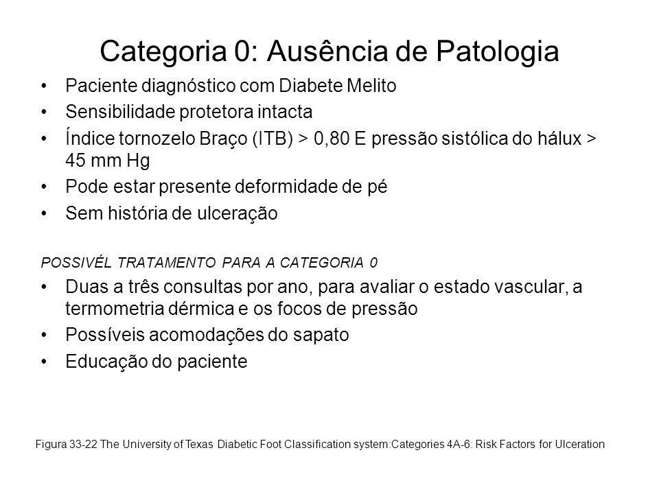 Categoria 0: Ausência de Patologia •Paciente diagnóstico com Diabete Melito •Sensibilidade protetora intacta •Índice tornozelo Braço (ITB) > 0,80 E pr