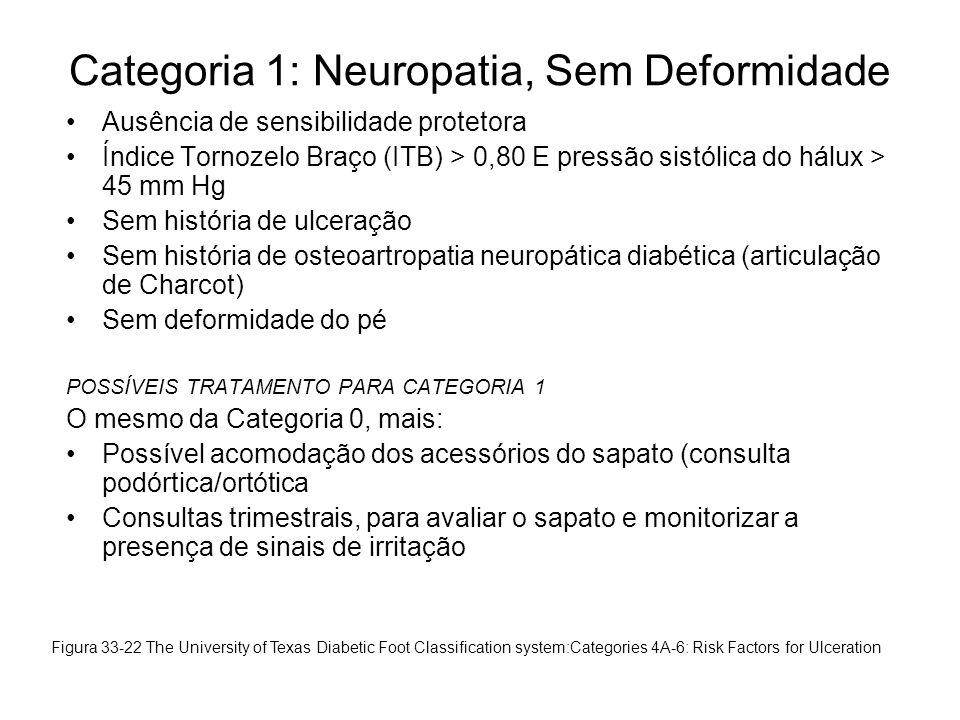 Categoria 1: Neuropatia, Sem Deformidade •Ausência de sensibilidade protetora •Índice Tornozelo Braço (ITB) > 0,80 E pressão sistólica do hálux > 45 m