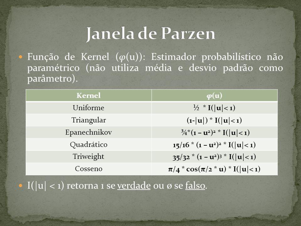  Função de Kernel (φ(u)): Estimador probabilístico não paramétrico (não utiliza média e desvio padrão como parâmetro).