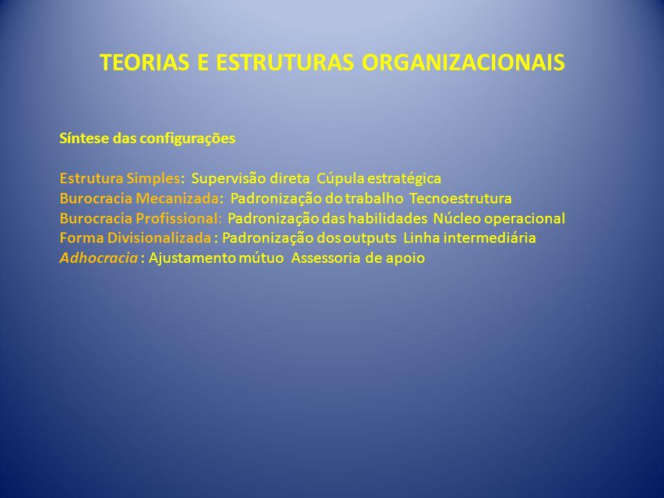 TEORIAS E ESTRUTURAS ORGANIZACIONAIS Síntese das configurações Estrutura Simples: Supervisão direta Cúpula estratégica Burocracia Mecanizada: Padroniz