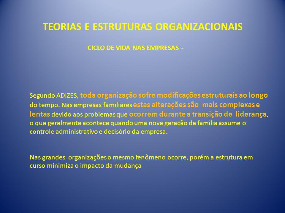 TEORIAS E ESTRUTURAS ORGANIZACIONAIS CICLO DE VIDA NAS EMPRESAS - Segundo ADIZES, toda organização sofre modificações estruturais ao longo do tempo. N