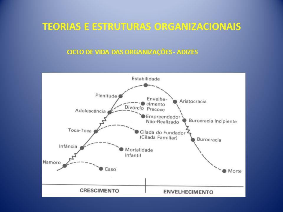 TEORIAS E ESTRUTURAS ORGANIZACIONAIS CICLO DE VIDA DAS ORGANIZAÇÕES - ADIZES