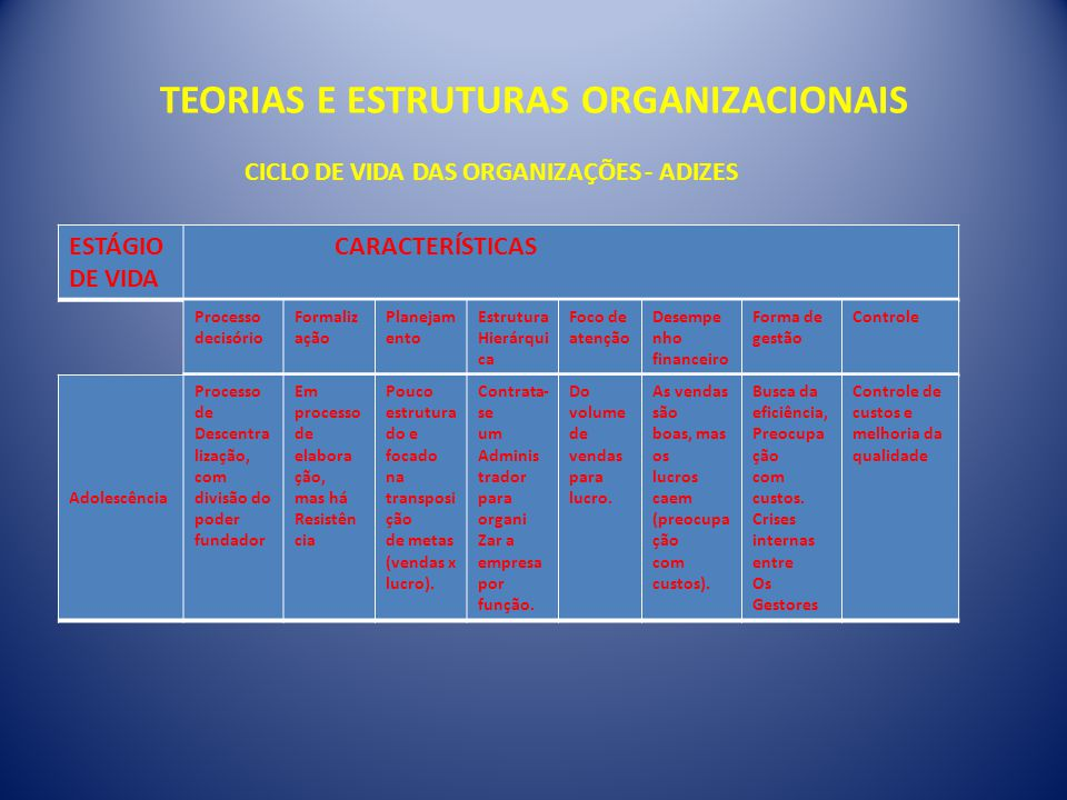 TEORIAS E ESTRUTURAS ORGANIZACIONAIS CICLO DE VIDA DAS ORGANIZAÇÕES - ADIZES ESTÁGIO DE VIDA CARACTERÍSTICAS Processo decisório Formaliz ação Planejam