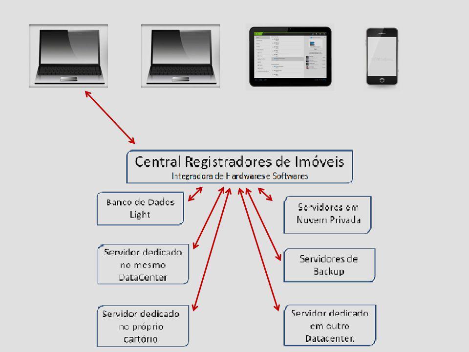 Central Registradores de Imóveis Sistema de Alto Desempenho para Interação Softwares/Hardwares 1º Cartório 2º Cartório3º Cartório