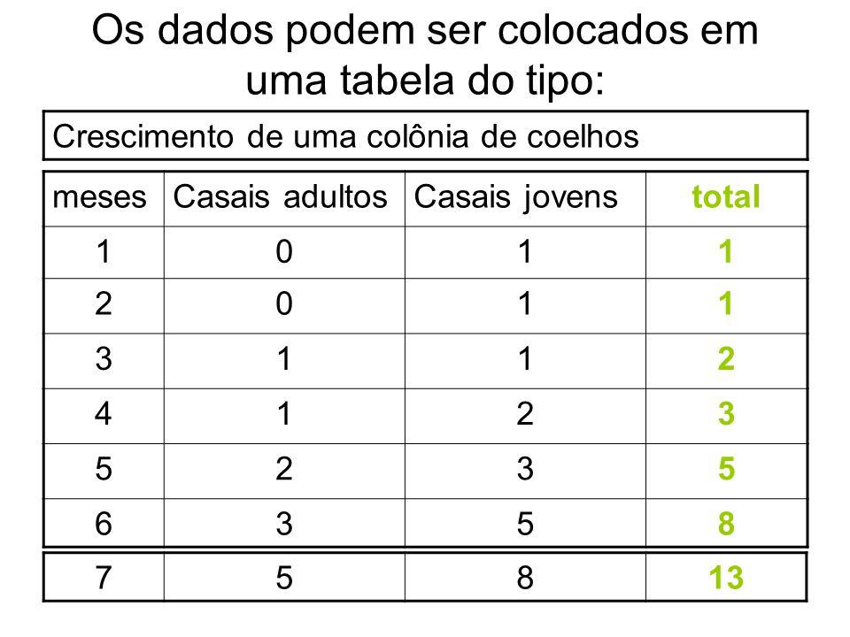 Os dados podem ser colocados em uma tabela do tipo: Crescimento de uma colônia de coelhos mesesCasais adultosCasais jovenstotal 1011 2011 3112 4123 52