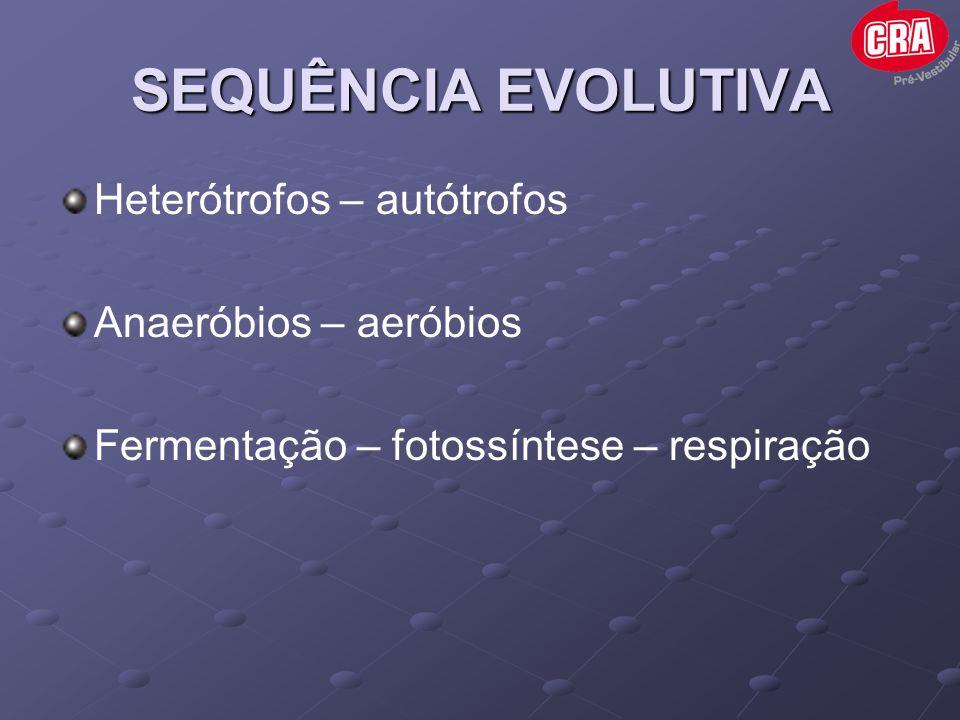 SEQUÊNCIA EVOLUTIVA Heterótrofos – autótrofos Anaeróbios – aeróbios Fermentação – fotossíntese – respiração