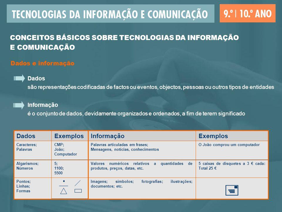 Áreas de aplicação das TIC Informática Burótica Telemática Controlo e Automação CONCEITOS BÁSICOS SOBRE TECNOLOGIAS DA INFORMAÇÃO E COMUNICAÇÃO