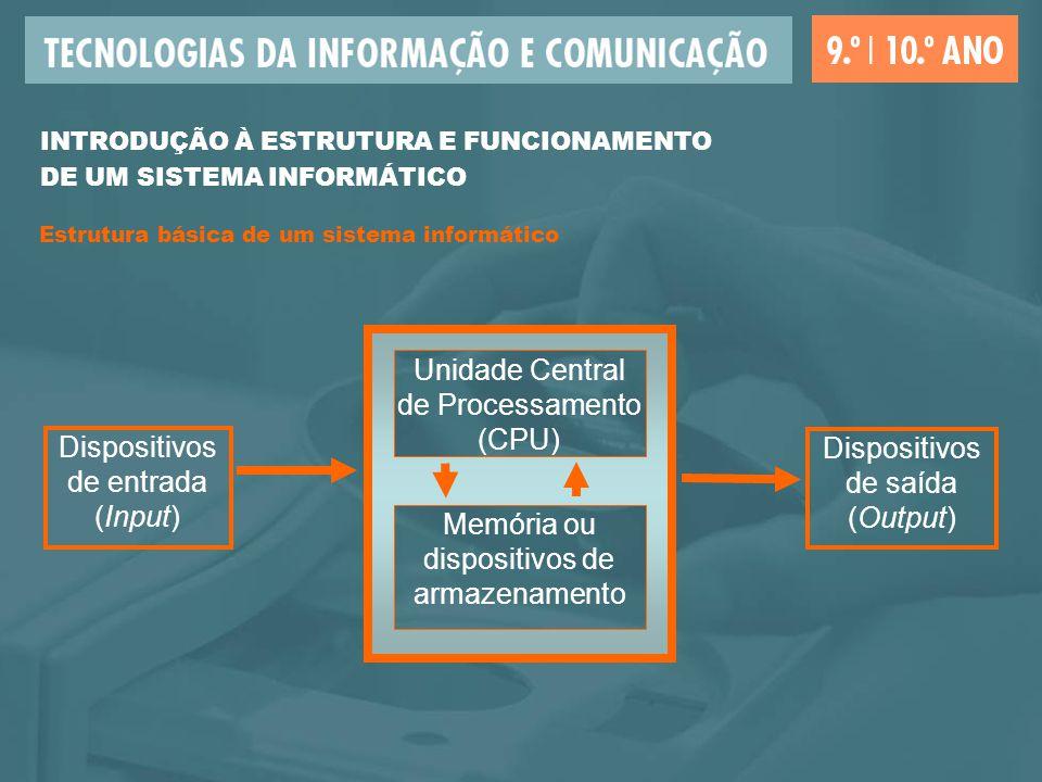 Estrutura básica de um sistema informático Dispositivos de entrada (Input) Memória ou dispositivos de armazenamento Unidade Central de Processamento (