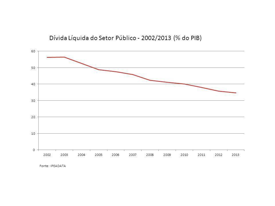 Distribuição Funcional da Renda (% dos componentes do PIB) - 1995/2009
