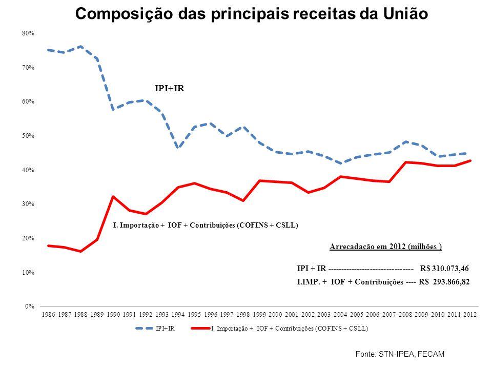 Fonte: STN-IPEA, FECAM Composição das principais receitas da União