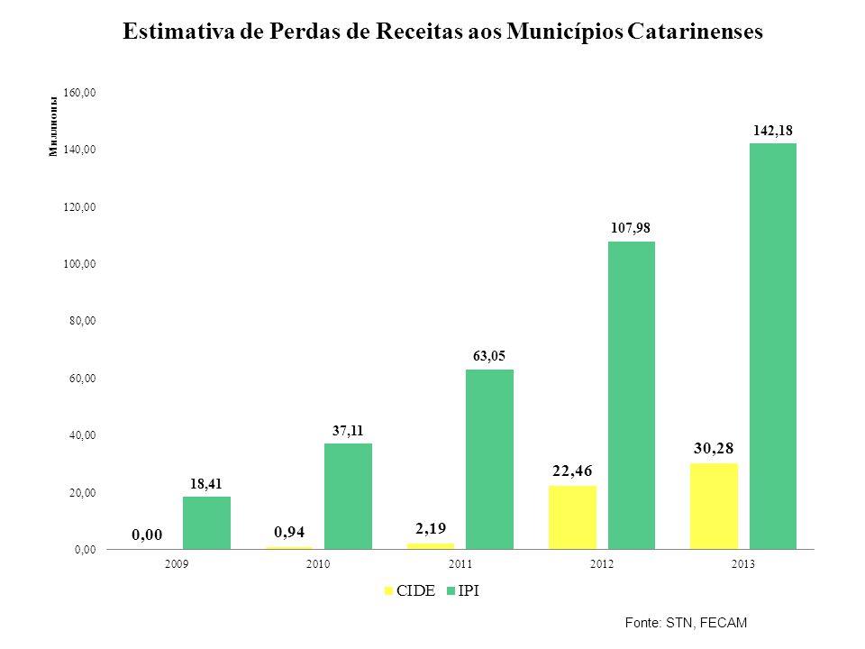 Estimativa de Perdas de Receitas aos Municípios Catarinenses Fonte: STN, FECAM