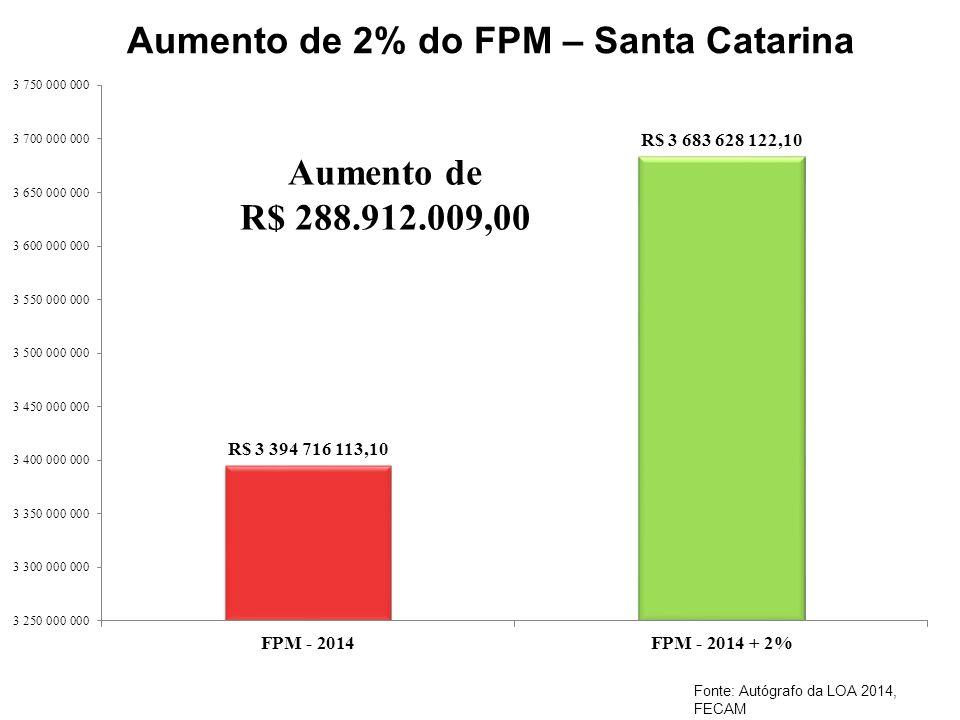 Aumento de 2% do FPM – Santa Catarina Fonte: Autógrafo da LOA 2014, FECAM
