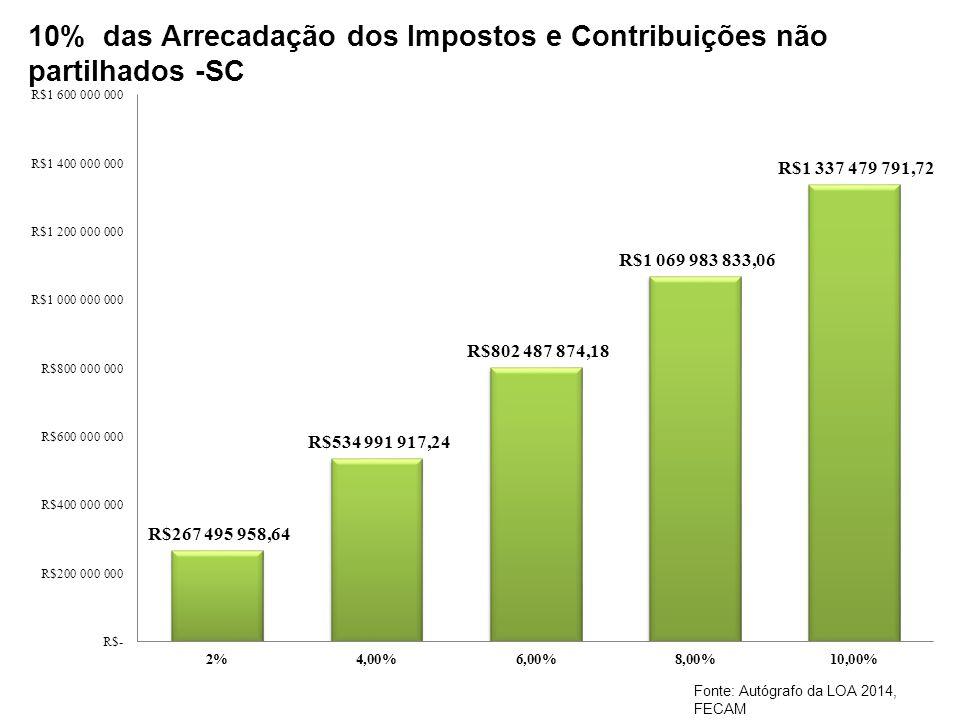 10% das Arrecadação dos Impostos e Contribuições não partilhados -SC Fonte: Autógrafo da LOA 2014, FECAM