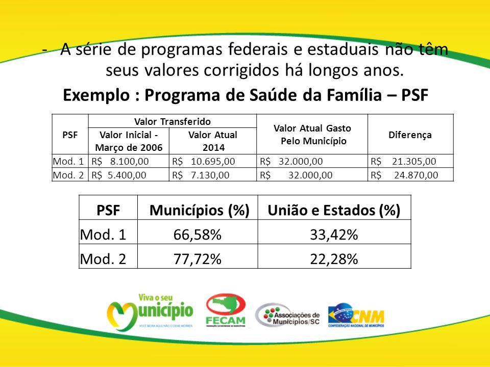 -A série de programas federais e estaduais não têm seus valores corrigidos há longos anos. Exemplo : Programa de Saúde da Família – PSF PSF Valor Tran