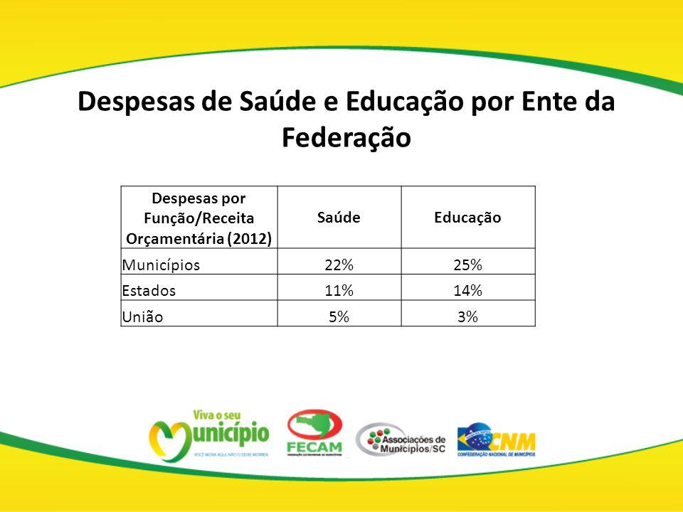 Despesas por Função/Receita Orçamentária (2012) SaúdeEducação Municípios22%25% Estados11%14% União5%3% Despesas de Saúde e Educação por Ente da Federa