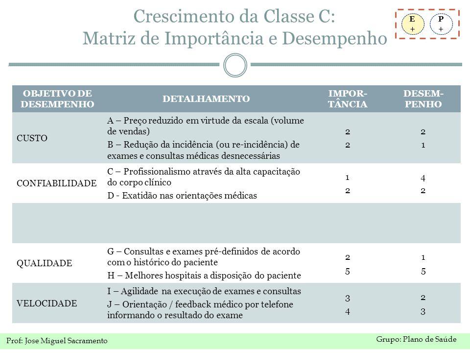 Grupo: Plano de Saúde Prof: Jose Miguel Sacramento Crescimento da Classe C: Matriz de Importância e Desempenho P+P+ E+E+ OBJETIVO DE DESEMPENHO DETALHAMENTO IMPOR- TÂNCIA DESEM- PENHO CUSTO A – Preço reduzido em virtude da escala (volume de vendas) B – Redução da incidência (ou re-incidência) de exames e consultas médicas desnecessárias 2222 2121 CONFIABILIDADE C – Profissionalismo através da alta capacitação do corpo clínico D - Exatidão nas orientações médicas 1212 4242 FLEXIBILIDADE E – Diferentes tipos de planos (para diferentes classes) F - Rede de laboratórios e médicos credenciados 1414 3535 QUALIDADE G – Consultas e exames pré-definidos de acordo com o histórico do paciente H – Melhores hospitais a disposição do paciente 2525 1515 VELOCIDADE I – Agilidade na execução de exames e consultas J – Orientação / feedback médico por telefone informando o resultado do exame 3434 2323