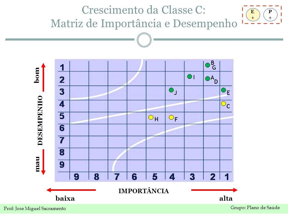 Grupo: Plano de Saúde Prof: Jose Miguel Sacramento Crescimento da Classe C: Matriz de Importância e Desempenho P+P+ E+E+ IMPORTÂNCIA baixa alta DESEMPENHO bom mau B C A E G F H I J D