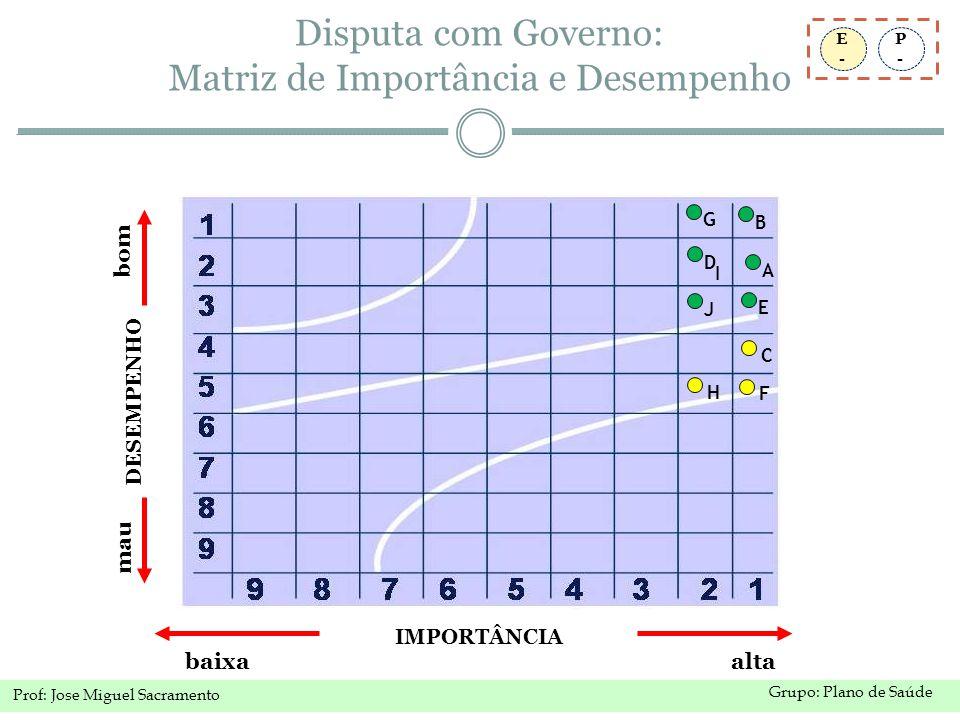 Grupo: Plano de Saúde Prof: Jose Miguel Sacramento P-P- E-E- Disputa com Governo: Matriz de Importância e Desempenho IMPORTÂNCIA baixa alta DESEMPENHO bom mau A C B D E F G H I J
