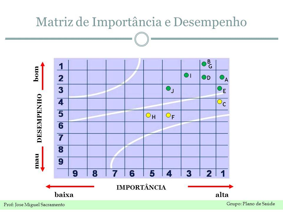 Grupo: Plano de Saúde Prof: Jose Miguel Sacramento IMPORTÂNCIA baixa alta DESEMPENHO bom mau A B C D E G F H I J Matriz de Importância e Desempenho