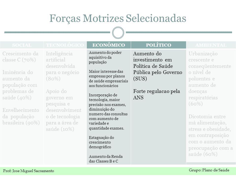 Grupo: Plano de Saúde Prof: Jose Miguel Sacramento Forças Motrizes Selecionadas SOCIALTECNOLÓGICOECONÔMICOPOLÍTICOAMBIENTAL Crescimento da classe C (70%) Iminência do aumento da população com problemas de saúde (40%) Envelhecimento da população brasileira (90%) Inteligência artificial desenvolvida para o negócio (80%) Apoio do governo em pesquisa e desenvolviment o de tecnologia para a área de saúde (10%) Aumento do poder aquisitivo da população Maior interesse das empresas por planos de saúde empresariais aos funcionários Incorporação de tecnologia, maior precisão nos exames, diminuição do numero das consultas com aumento de variedade e quantidade exames.