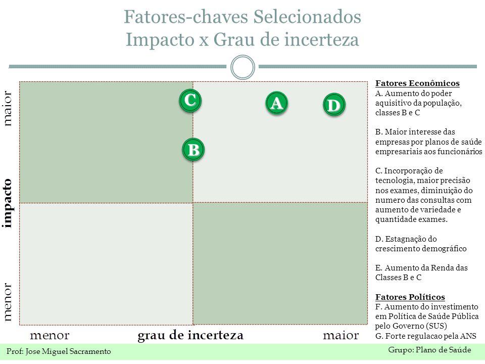 Grupo: Plano de Saúde Prof: Jose Miguel Sacramento Fatores-chaves Selecionados Impacto x Grau de incerteza Fatores Econômicos A.