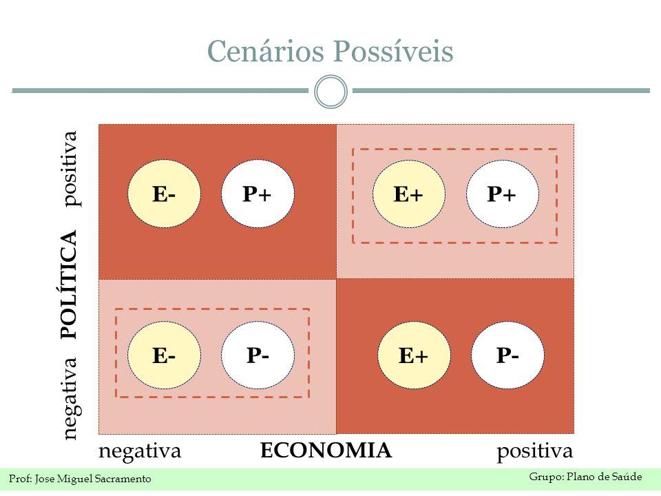 Grupo: Plano de Saúde Prof: Jose Miguel Sacramento Cenários Possíveis negativa POLÍTICA positiva negativa ECONOMIA positiva P+E+ P- E+ P+ E- P- E-