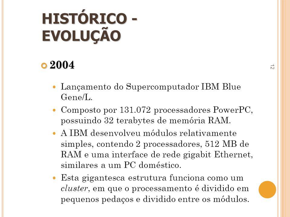 12 2004  Lançamento do Supercomputador IBM Blue Gene/L.  Composto por 131.072 processadores PowerPC, possuindo 32 terabytes de memória RAM.  A IBM