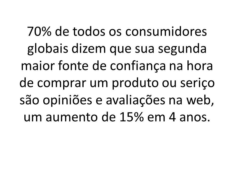 70% de todos os consumidores globais dizem que sua segunda maior fonte de confiança na hora de comprar um produto ou seriço são opiniões e avaliações