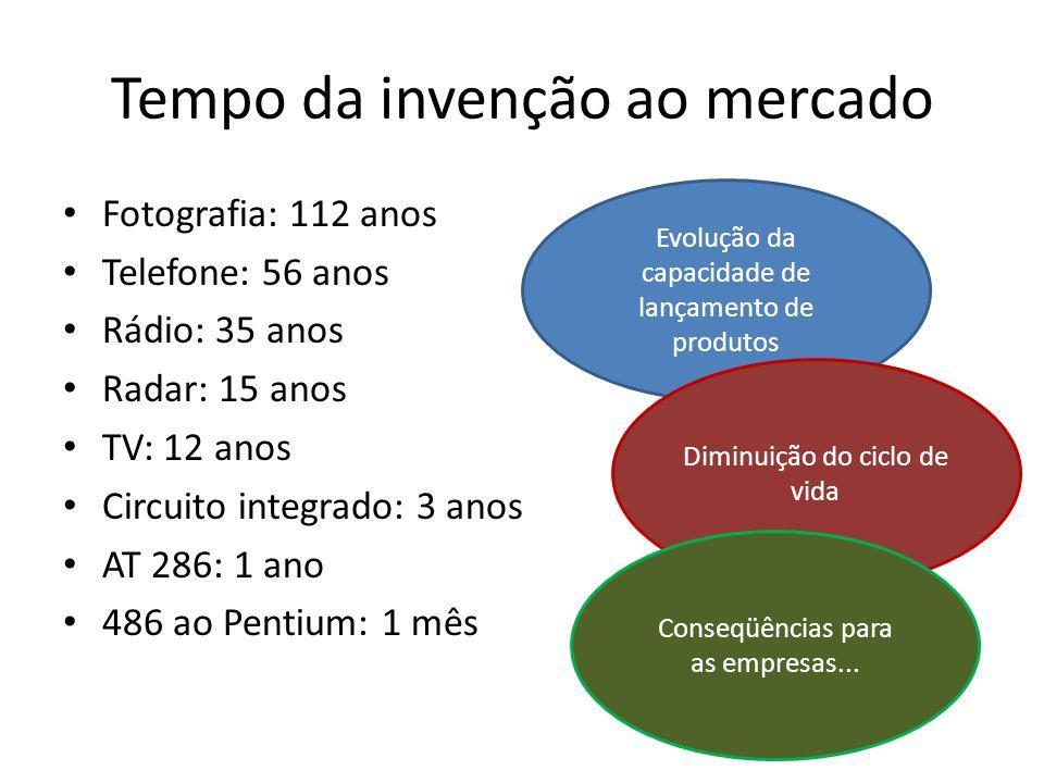 Tempo da invenção ao mercado • Fotografia: 112 anos • Telefone: 56 anos • Rádio: 35 anos • Radar: 15 anos • TV: 12 anos • Circuito integrado: 3 anos •