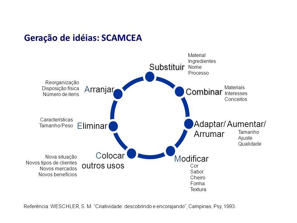 """Geração de idéias: SCAMCEA Referência: WESCHLER, S. M. """"Criatividade: descobrindo e encorajando"""", Campinas, Psy, 1993. ubstituir Substituir Material I"""