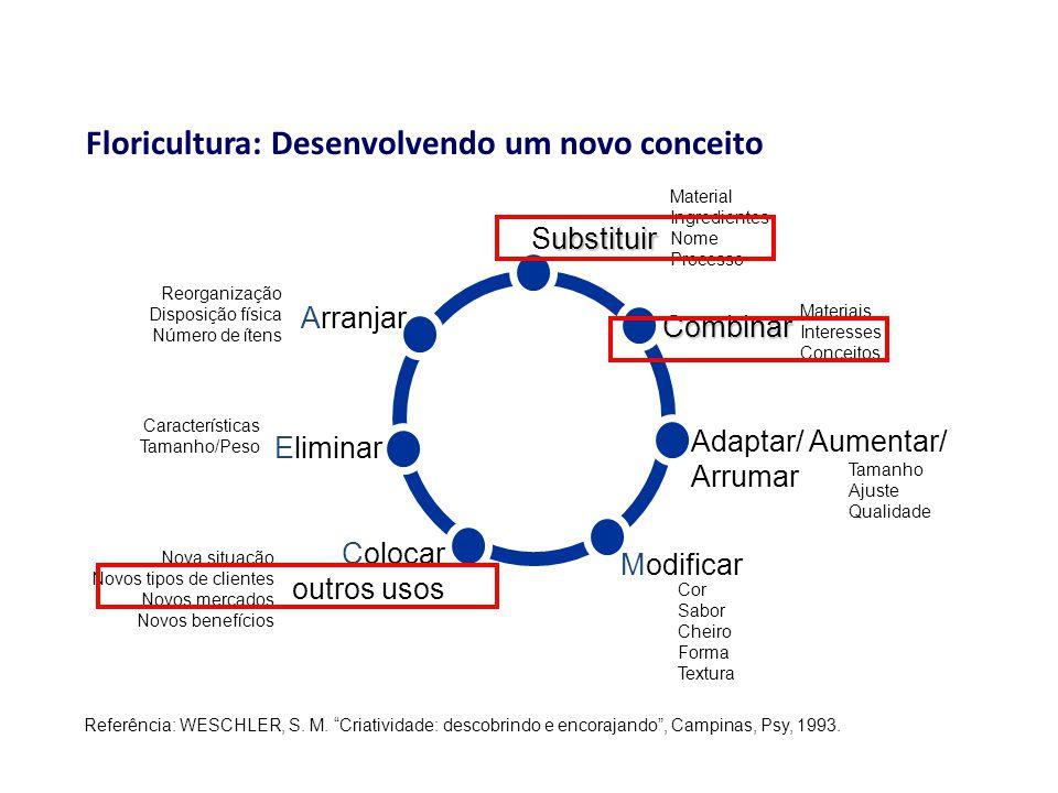 ubstituir Substituir Material Ingredientes Nome Processo Combinar Materiais Interesses Conceitos Adaptar/ Aumentar/ Arrumar Tamanho Ajuste Qualidade M