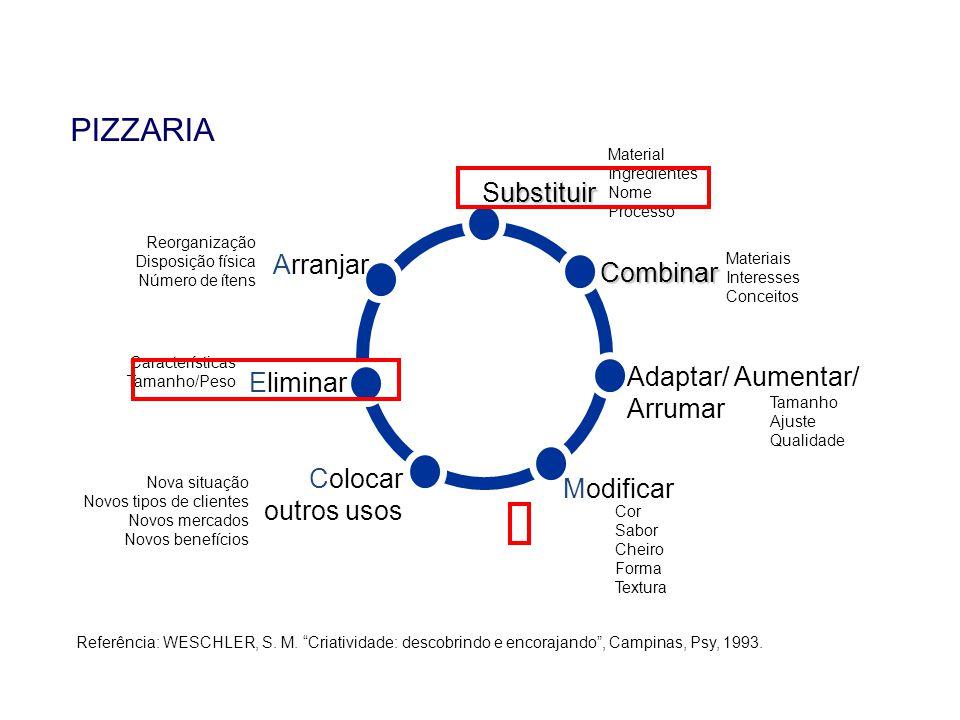 """PIZZARIA Referência: WESCHLER, S. M. """"Criatividade: descobrindo e encorajando"""", Campinas, Psy, 1993. ubstituir Substituir Material Ingredientes Nome P"""