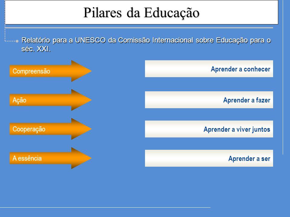 Pilares da Educação Aprender a conhecer Compreensão Ação Cooperação A essência Aprender a fazer Aprender a viver juntos Aprender a ser Relatório para