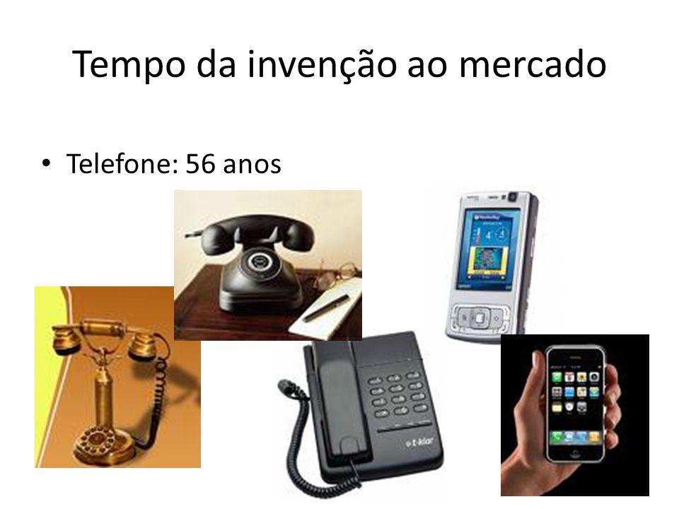Tempo da invenção ao mercado • Telefone: 56 anos