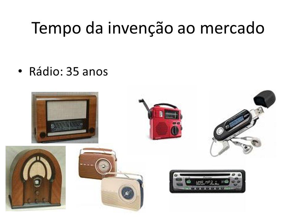 Tempo da invenção ao mercado • Rádio: 35 anos