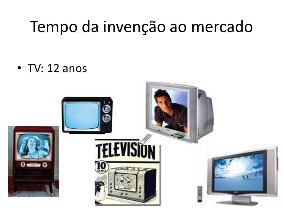 Tempo da invenção ao mercado • TV: 12 anos
