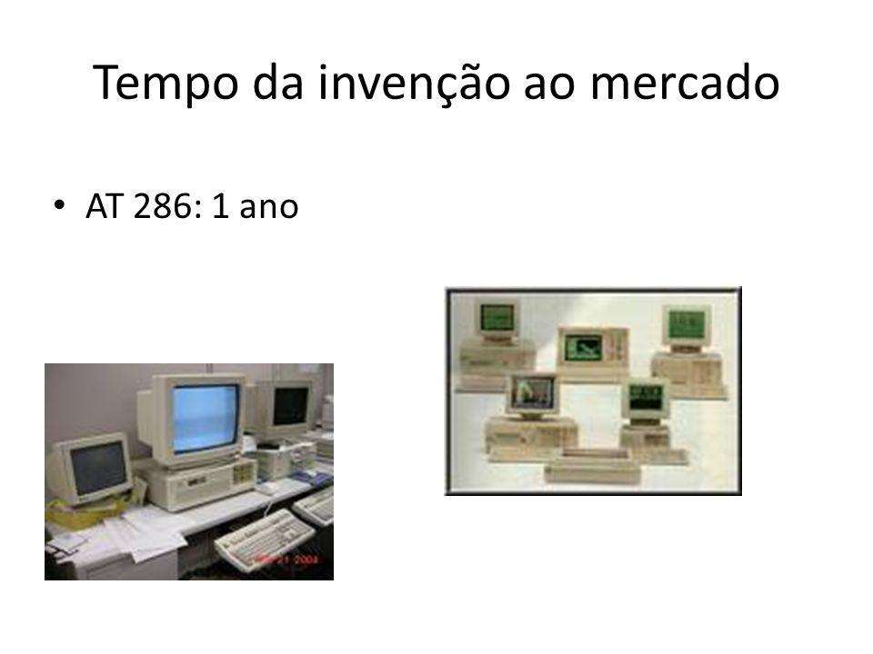 Tempo da invenção ao mercado • AT 286: 1 ano