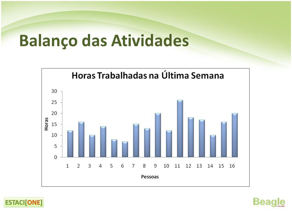 • Falha nos contatos com os clientes.– Shopping Center Recife: cliente não compareceu à reunião.